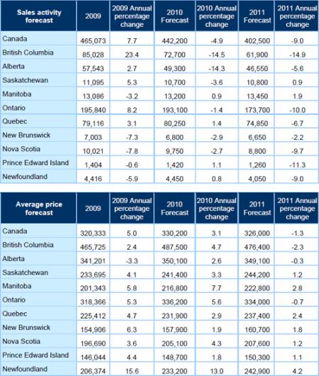 CREA Residential Market Forecast