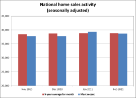 National home sales activity