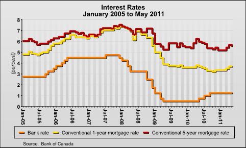 http://creanews.files.wordpress.com/2011/06/interest_rates_en1.png