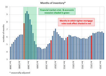 chart of interest01 (E)