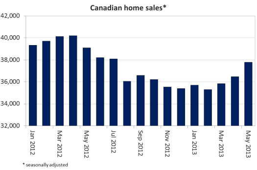 Canadian home sales climb higher in May
