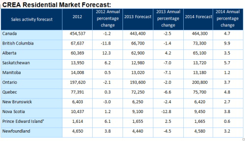 Forecast chart2