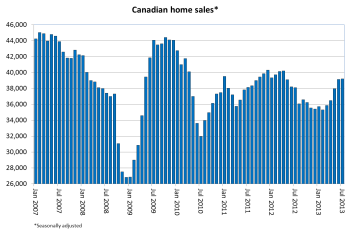 Canadian Home Sales hold steady in July