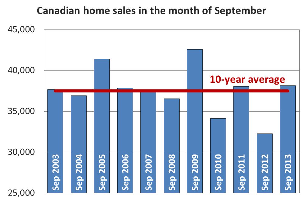 Canadian home sales edge higher in September
